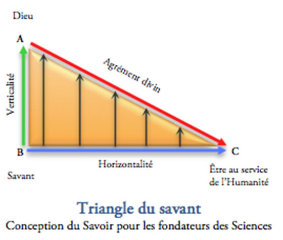 Triangle du savant